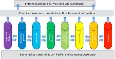 Combined Assurance als Governance-Rahmen